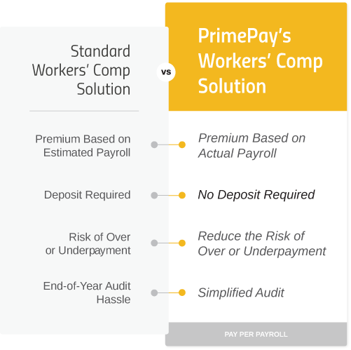 comparision of standard workers comp solution vs primepays solution