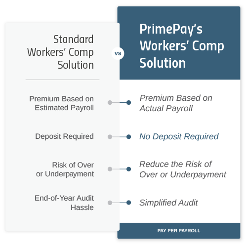 Workers' Compensation Comparison